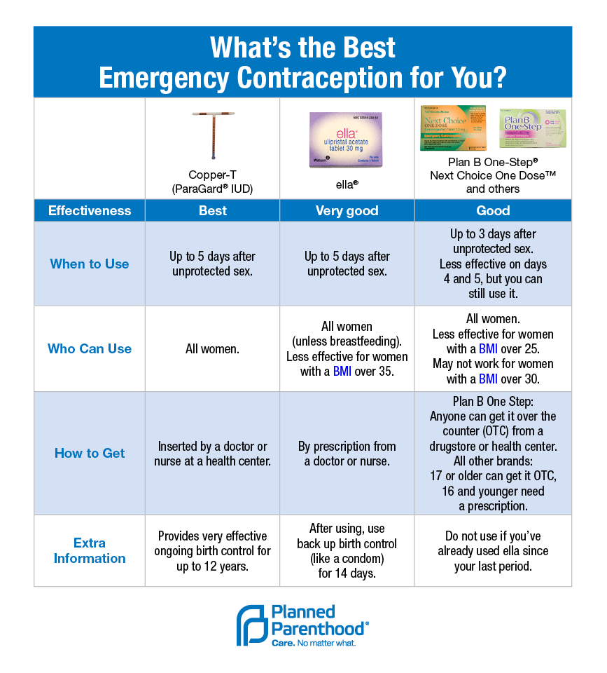 Emergency Contraception Chart Planned Parenthood Advocates Of Arizona